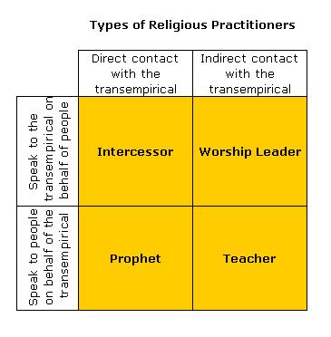 christian-leaders