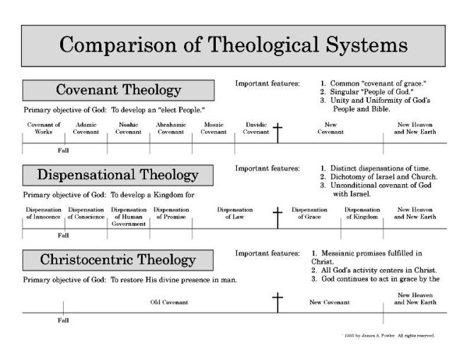 covenant-dispensational-christocentric-theology