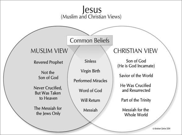 christianity and islam venn diagram