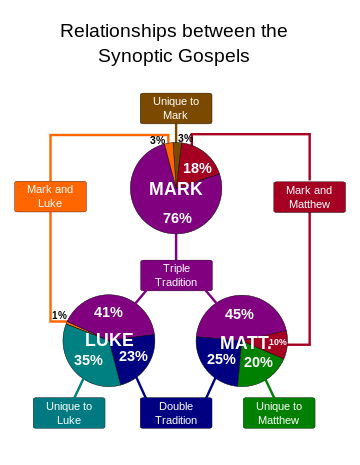 synoptic-gospels-relationship