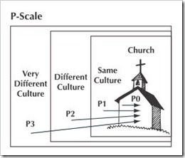 p-scale.jpg