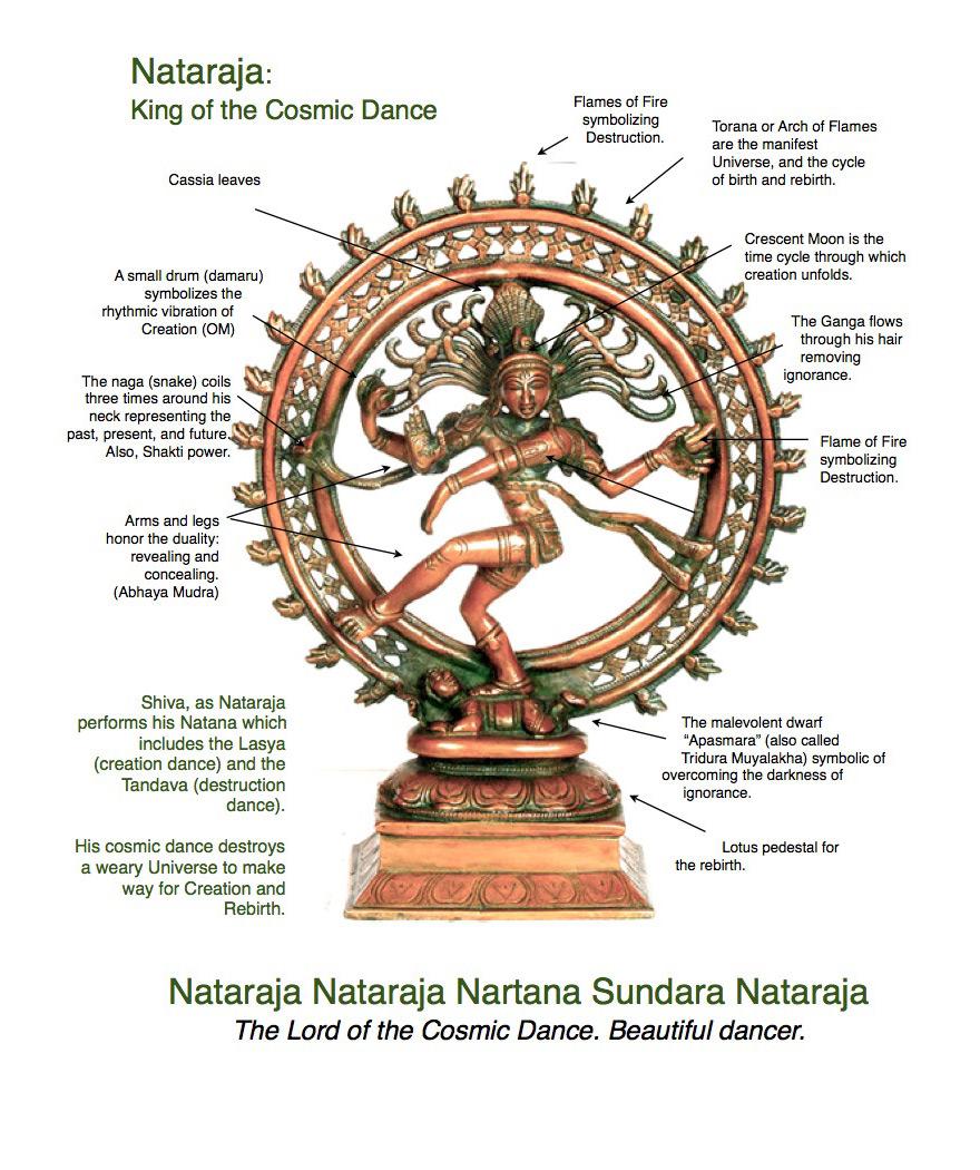 shiva-natajara-symbolism