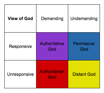 different views of god