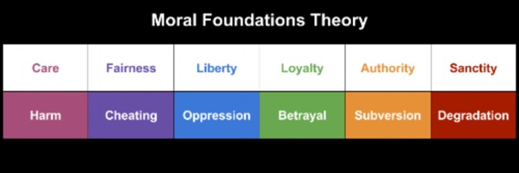 moral-foundations-theory (1)