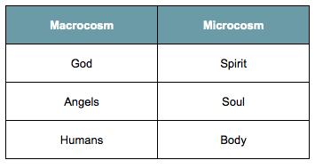 macrocosm and microcosm